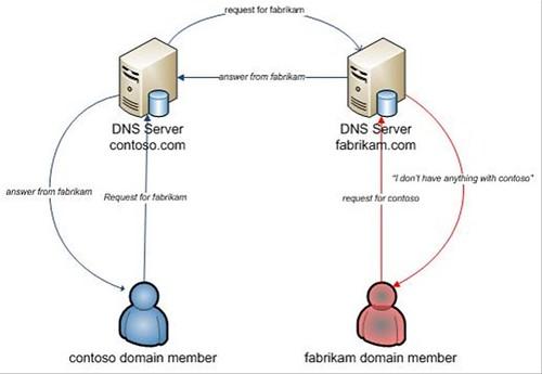 Test rpc server : pitaniesug ga