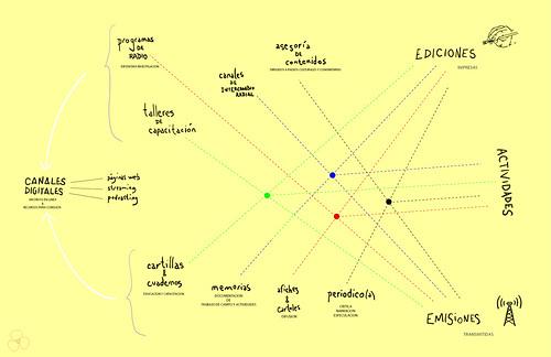 diagramanoviembre13