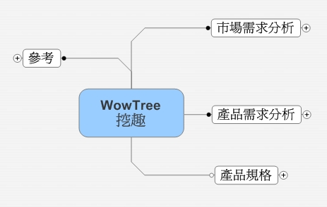 wowtree mindmanager