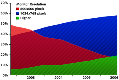 Screen Resolution Graph