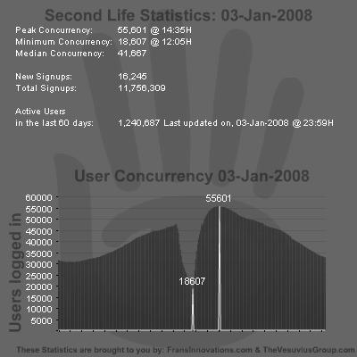 SL Stats 03-01-2008