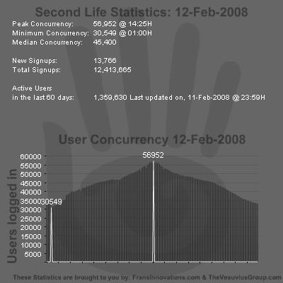 SL Stats 12-02-2008