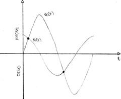 Grafico dei sentimenti