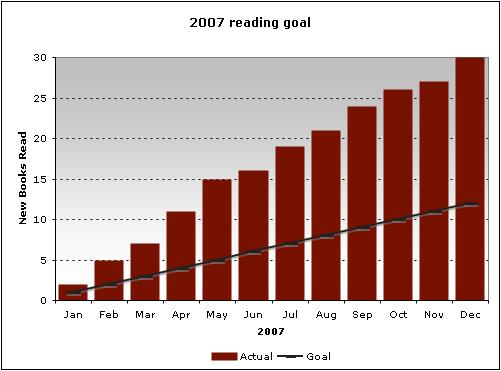 2007 Goal: Reading