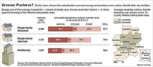 Suburban energy consumption