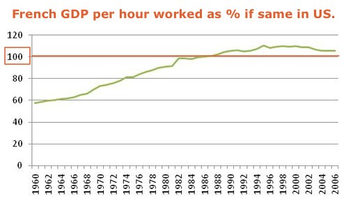 The productivity slowdown and the trouble with Europe-bashing - Paul Krugman - Op-Ed Columnist - New York Times Blog - Mozilla Firefox