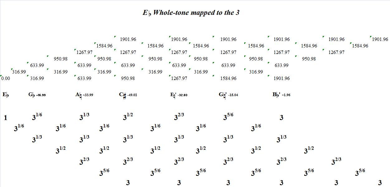 EFlatWholeToneMappedToThe3-interval-analysis