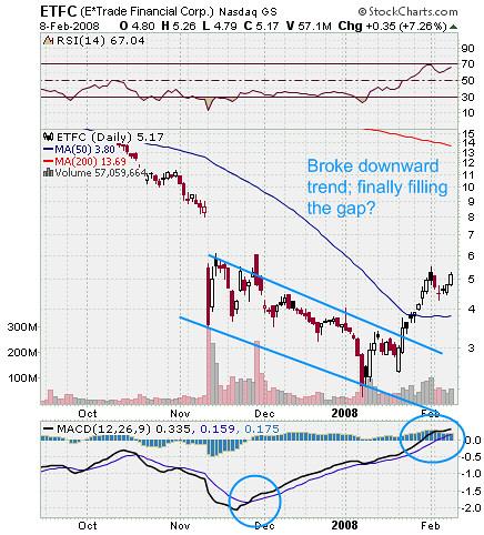 ETrade Stock Chart ETFC