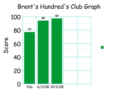 Brent's latest graph
