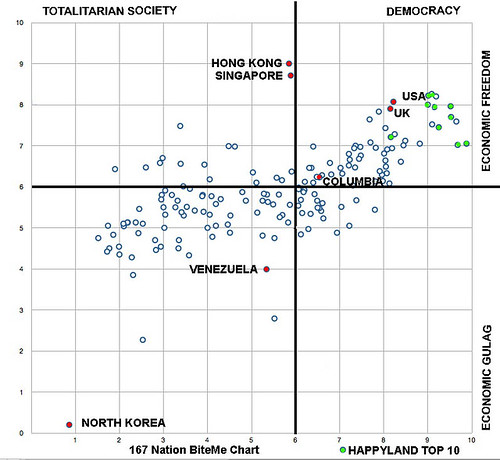A Chart of Democracy