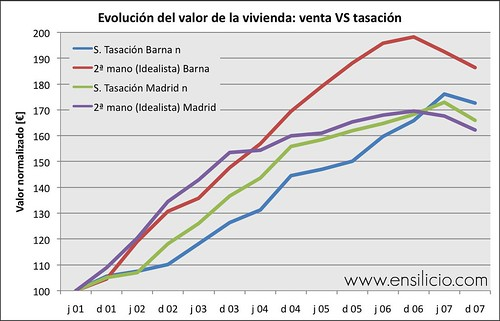 evoluación precios viivenda mercado y tasación