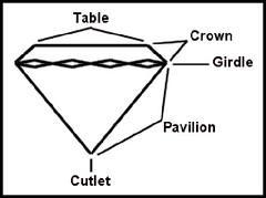 Diamondanatomy