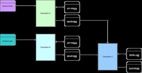 Testing SQL DBs