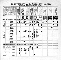 Counterfeit US Treasury Notes flyer