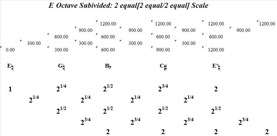EOctaveSubdivided2Equal-2Equal2Equal-interval-analysis
