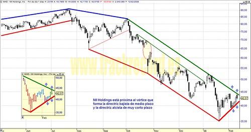 NII Holdings, NIHD, Nasdaq100
