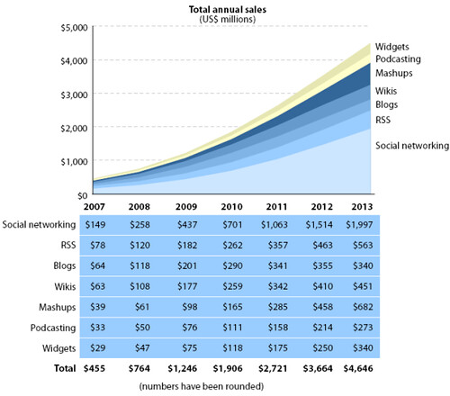 Figure 4: Forecast: Global Enterprise Web 2.0 Spend By Technology, 2007 To 2013