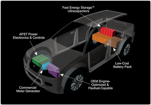 Lithium Ion Batteries And Ultra Capacitors Enable 150 Mpg