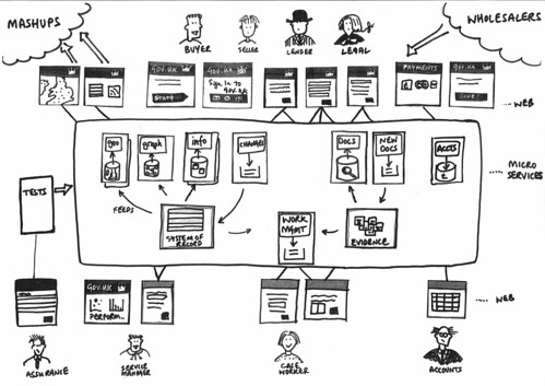 Microservice architecture by psd, on Flickr