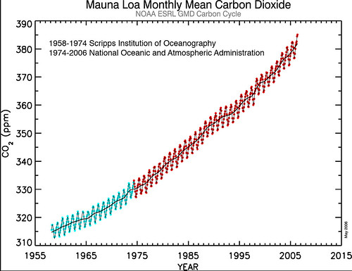 Mauna Loa, Hawaii Monthly Mean CO2 for the Past 50 Years