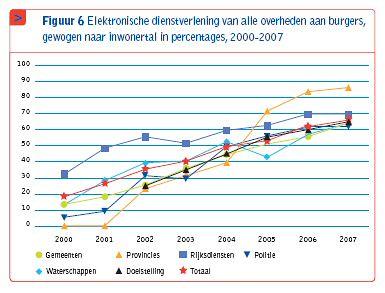 overheid.nl monitor 2007