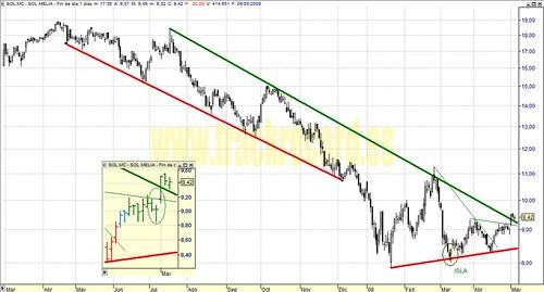 Sol Melia, SOL.mc, Mercado Continuo (análisis 6 mayo 2008)