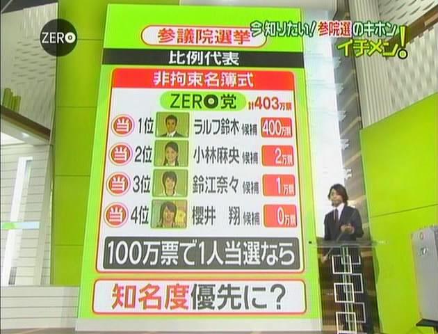 ZERO 38-6
