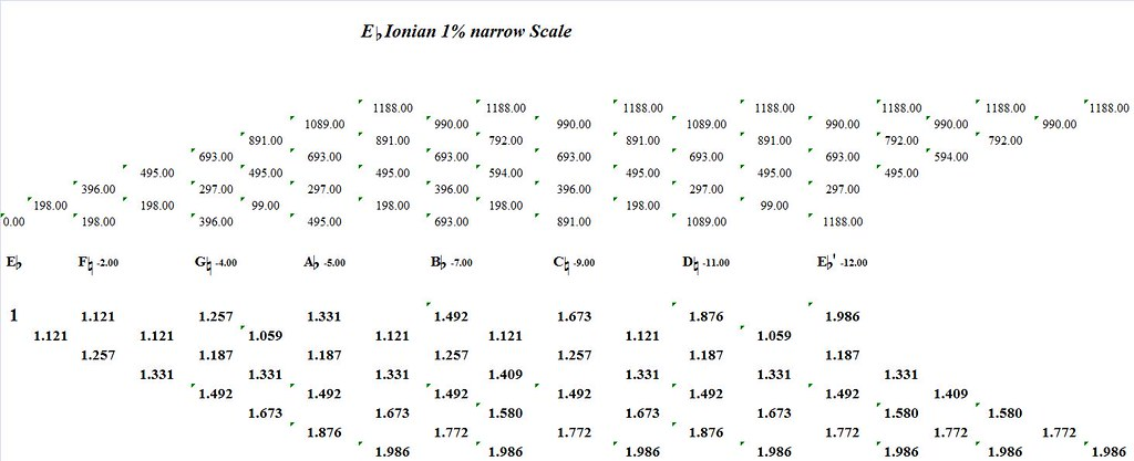 EFlatIonian1PercentNarrow-interval-analysis