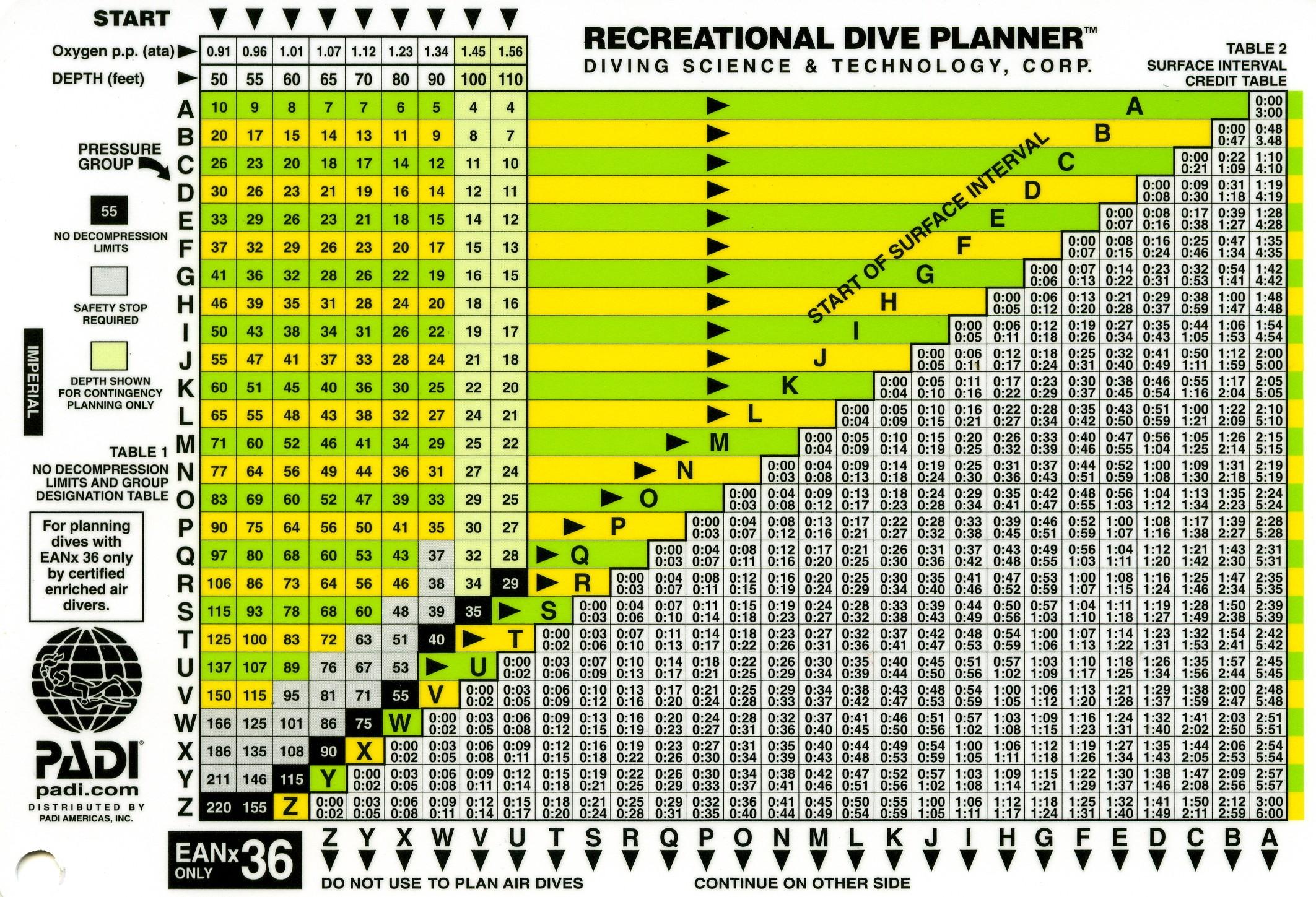 Padi rdp table pdf