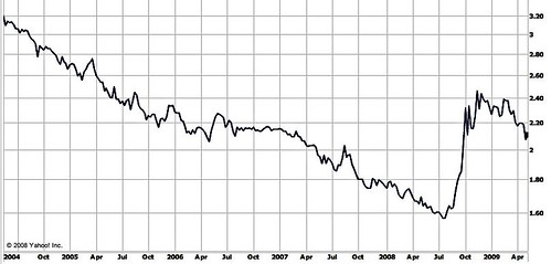 brazil-real-chart