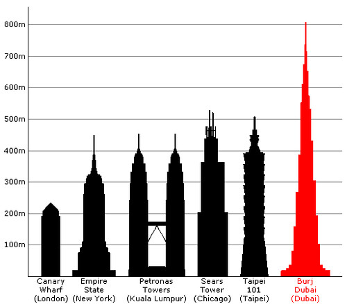 tallest building in world. world#39;s tallest building