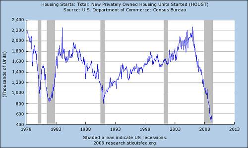 Housing Starts 518