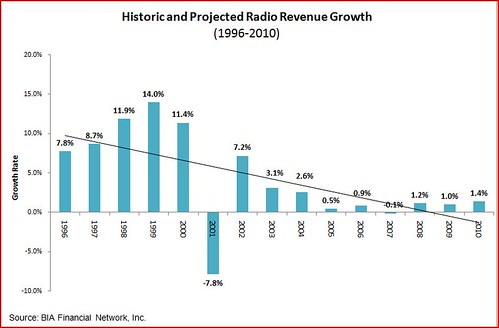 radio station revenues