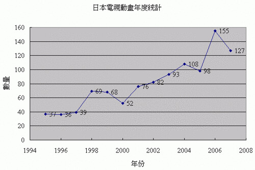 080716(1) - 《IT+PLUS》探索日本「數位內容產業」的商業模式,第一回:為什麼日本電視動畫的DVD賣得比劇場版DVD還要貴?