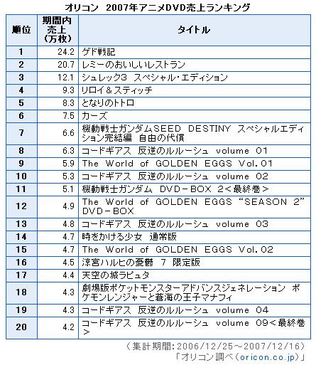071228(2) - 日本的動畫DVD年度銷售排行榜出爐,今年首播的TVA動畫作品卻全軍覆沒…「被潑冷水」的動畫業界