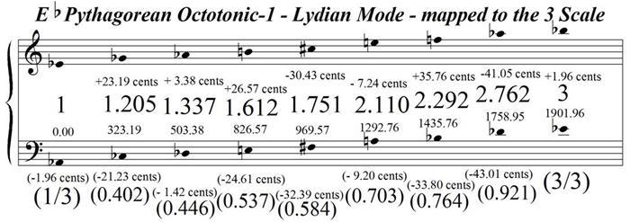 EFlatPythagoreanOctotonic-1LydianModeMappedToTheTriative