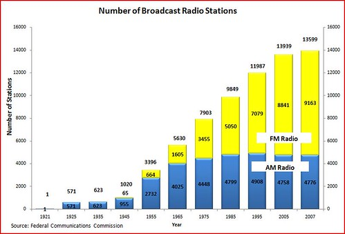 radio station totals