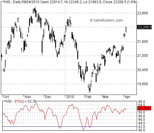 STIX 指數平滑廣量指標