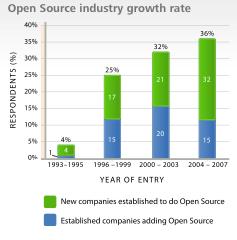 Australian Open Source Growth Rate