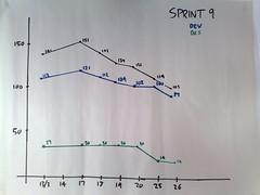 Sprint 9 burndown
