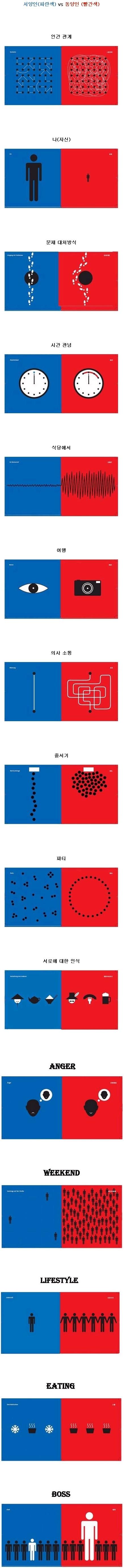 동서양의 비교