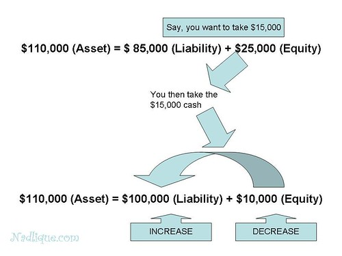 Equity Diagram