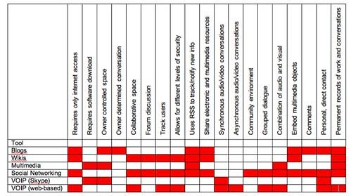 Web 2.0 Comparison Chart