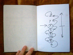 Paul_Hughes_Design_Thinking_Notebooks192 (Paul Hughes: Ten Meters of Thinking) Tags: notebook creativity paul lava design thought diary think thinking abstraction concept value visual embrace levels hughes specification paulhughes creativeprocess visualthinking creativethinking designthinking visualthoughts pagesfromnotebooks conceptnet upchunking downchunking