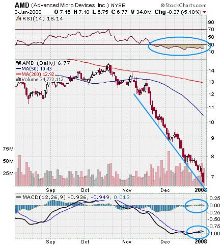 AMD Stock Market Chart