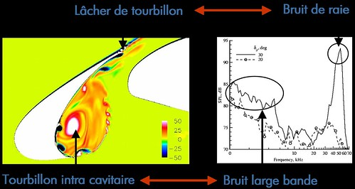 correlation-spectre-ecoulement