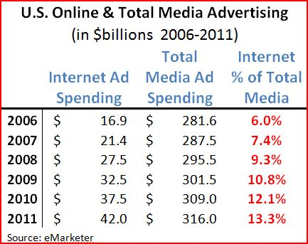 Internet advertising relative to all media