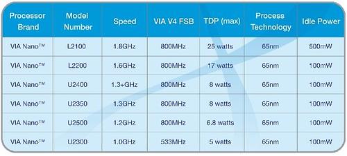 VIA Nano CPU