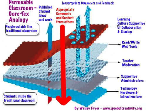 A Permeable Classroom - Gore-Tex Analogy