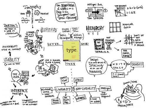 Mindmap of THINKING WITH TYPE by Ellen Lupton